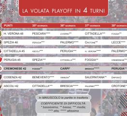 Serie B, la volata playoff in 4 giornate